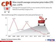 Nine-month average consumer price index (CPI) rises 2.07%