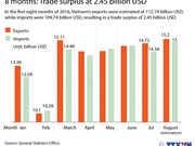 Vietnam enjoys 2.45 billion USD in eight months' trade surplus