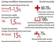 Sustainable poverty reduction in 2016-2020