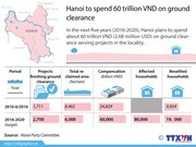 Hanoi to spends 60 trillion VND on ground clearance