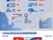 Overview of Cambodia and its relations with Vietnam