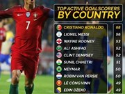 Le Cong Vinh in world top 10 active scorers by country