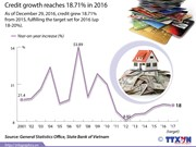 Credit growth reaches 18.71 pct in 2016