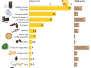 13 commodities target billion-USD export turnover in 2017