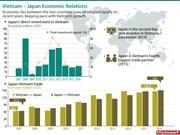 Vietnam – Japan Economic Relations