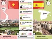 Vietnam-Spain strategic partnership