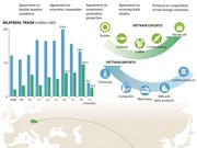 Vietnam, Czech Republic strive for 1 billion USD in trade value