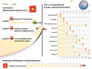 Vietnam ranks 47th in Global Innovation Index