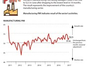Vietnam's manufacturing PMI rebounds in June