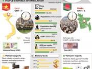 Vietnam – Bangladesh relations