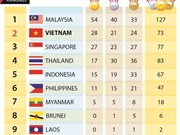SEA Games 29: Medal tally on August 24