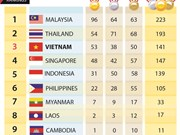SEA Games 29: Medal tally on August 27