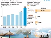 Vietnam receives over 9.4 million foreign tourists in 9 months