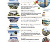 "Seven ""best of the world"" titles of Da Nang tourism"