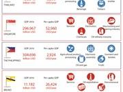APEC 2017: Basic information about 21 APEC member economies