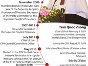 Biography of Tran Quoc Vuong