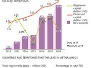 FDI capital hits 5.8 billion USD in Q1