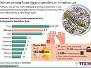 Vietnam among Asian biggest spenders on infrastructure