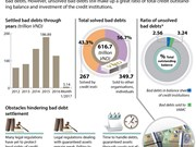Over 27 billion USD of bad debts settled