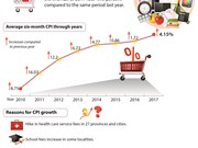 Average CPI up 4.15 percent in six months