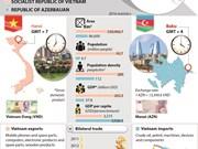 Vietnam – Azerbaijan traditional friendship