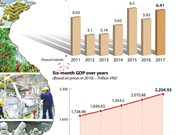 GDP grows 6.41 percent in nine months of 2017