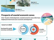 Prospects of coastal economic zones