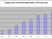Eight-month credit growth rate touches 11.5 percent
