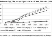 Minimum wage rises, productivity stagnates