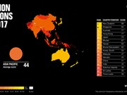 Vietnam's corruption perceptions index improves