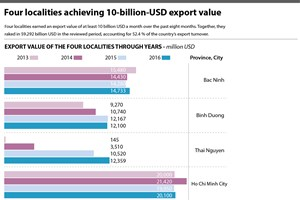 Four localities achieving 10-billion-USD export value