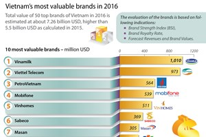 Vinamilk tops Vietnam most valuable brands