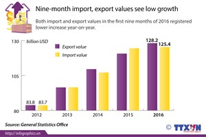 Nine-month import, export values see low growth