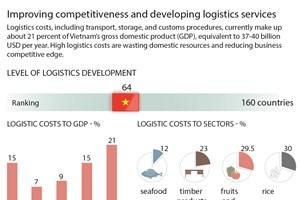Vietnam develops logistics services