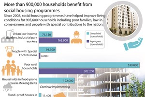 More than 900,000 households benefit from social housing programmes