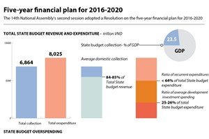 Five-year financial plan for 2016-2020