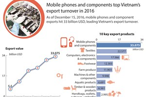 Mobile phones and components top Vietnam's export turnover in 2016