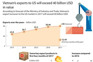Vietnam's exports to US will exceed 40 billion USD in value