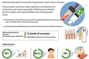 National Expanded Immunisation Programme's attainments in 30 years