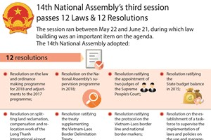 14th NA's third session passes 12 laws,12 resolutions