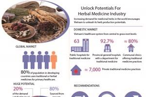 Unlock potential for herbal medicine industry