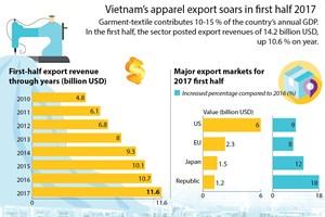 Vietnam's apparel export soars in first half of 2017