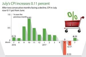 July's CPI increases 0.11 percent