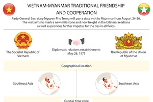 Vietnam-Myanmar traditional friendship and coopertion