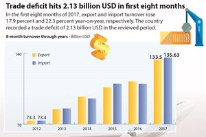 Trade deficit hits 2.13 billion USD in first eight months