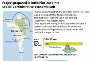 Project proposed to build Phu Quoc into administrative-economic unit