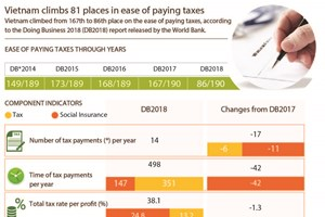 Vietnam climbs 81 places in ease of paying taxes
