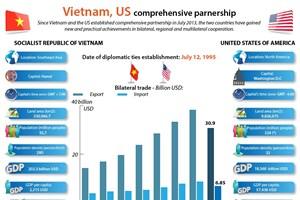 Vietnam, US comprehensive partnership