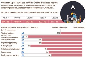 Vietnam ups 14 places in WB's Doing Business report