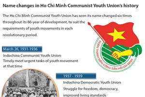 Name changes in Ho Chi Minh Communist Youth Union's history